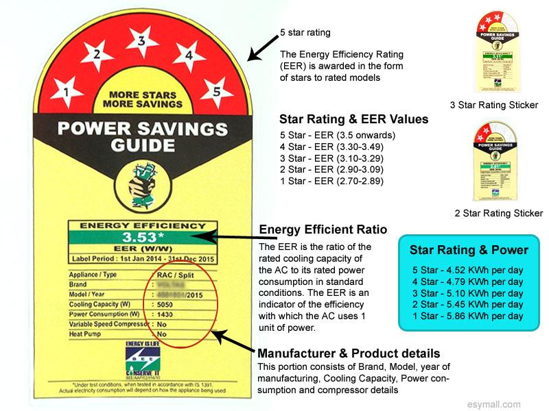 EER in AC Power Consumption