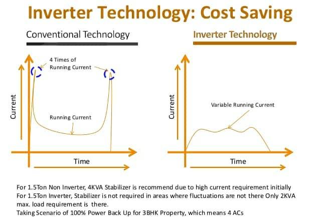 Inverter AC power consumption vs Conventional AC power consumption