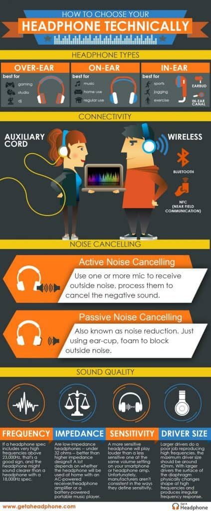 Earbuds Buying Guide 2019 infographics