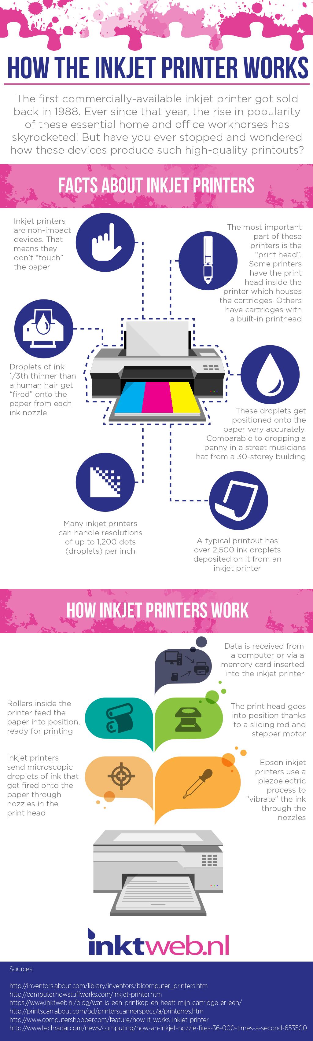 How Inkjet Printer Works
