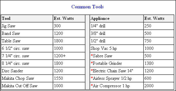 Power Consumption of Common Tools